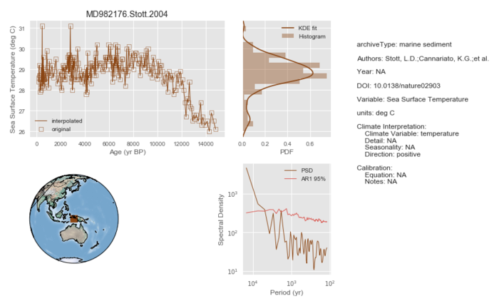 Plot timeseries MD982176.Stott.2004 Sea Surface Temperature (deg C).png