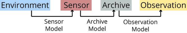 Proxy System Model. Image credit: Deborah Khider